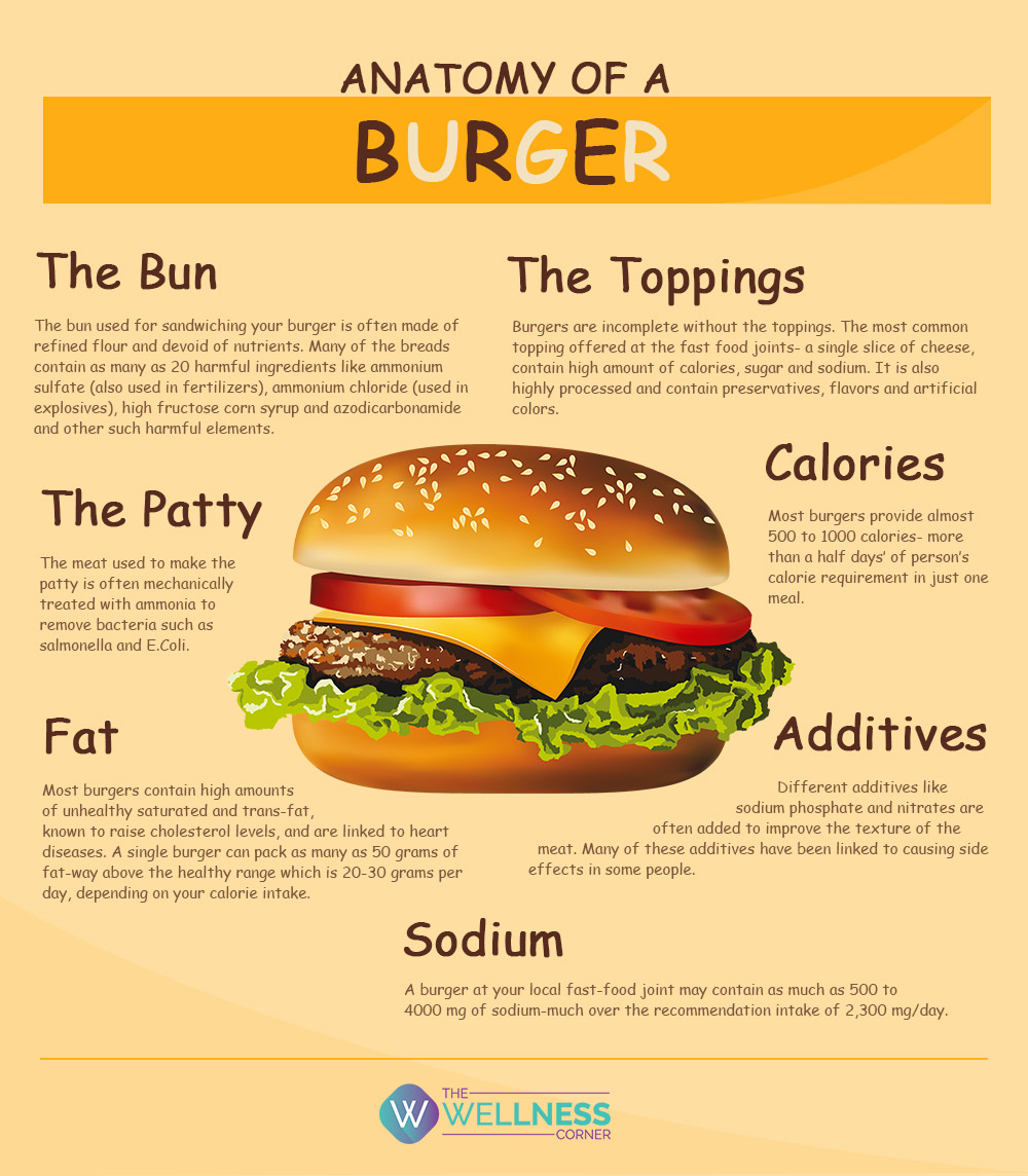 Anatomy Of A Burger The Wellness Corner